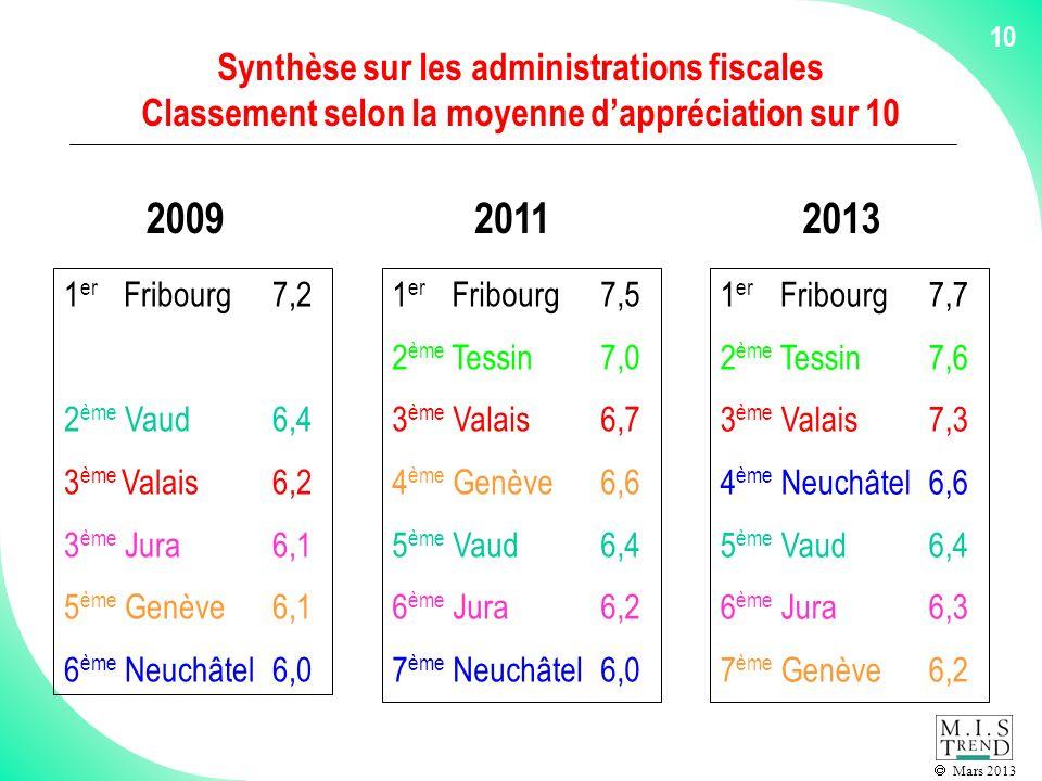 Mars 2013 10 Synthèse sur les administrations fiscales Classement selon la moyenne dappréciation sur 10 1 er Fribourg7,2 2 ème Vaud 6,4 3 ème Valais6,2 3 ème Jura6,1 5 ème Genève6,1 6 ème Neuchâtel6,0 20092011 1 er Fribourg7,5 2 ème Tessin7,0 3 ème Valais6,7 4 ème Genève6,6 5 ème Vaud6,4 6 ème Jura6,2 7 ème Neuchâtel6,0 2013 1 er Fribourg7,7 2 ème Tessin7,6 3 ème Valais7,3 4 ème Neuchâtel6,6 5 ème Vaud6,4 6 ème Jura6,3 7 ème Genève6,2