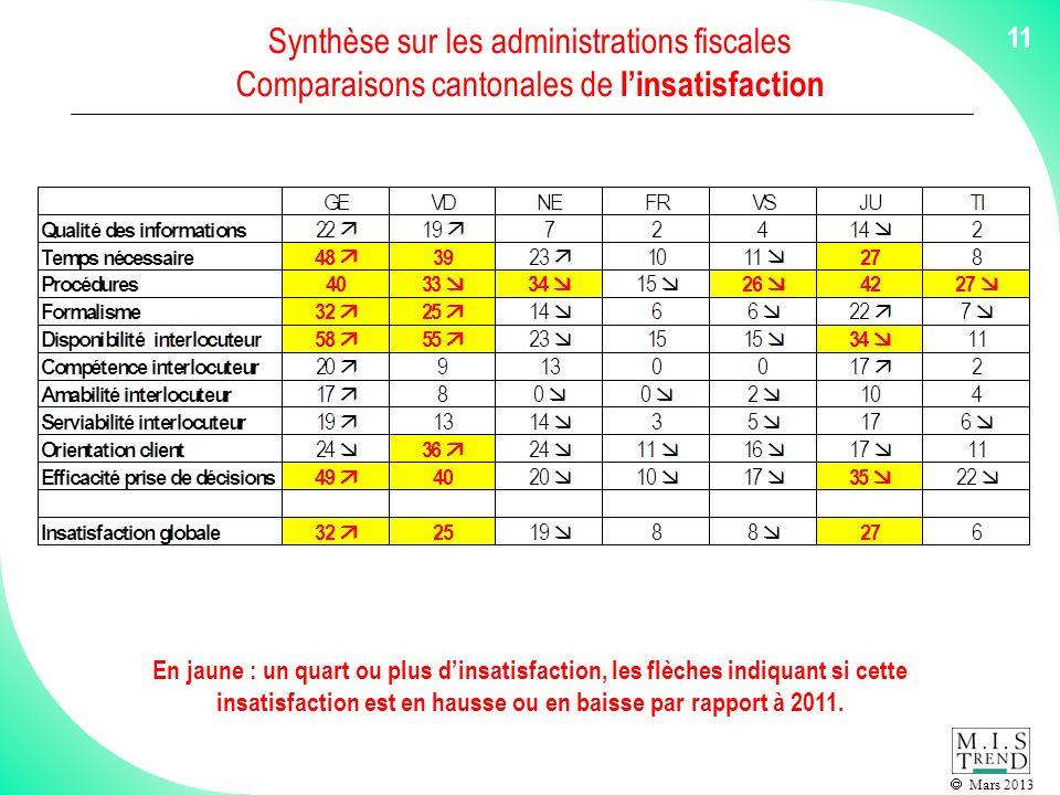 Mars 2013 11 En jaune : un quart ou plus dinsatisfaction, les flèches indiquant si cette insatisfaction est en hausse ou en baisse par rapport à 2011.