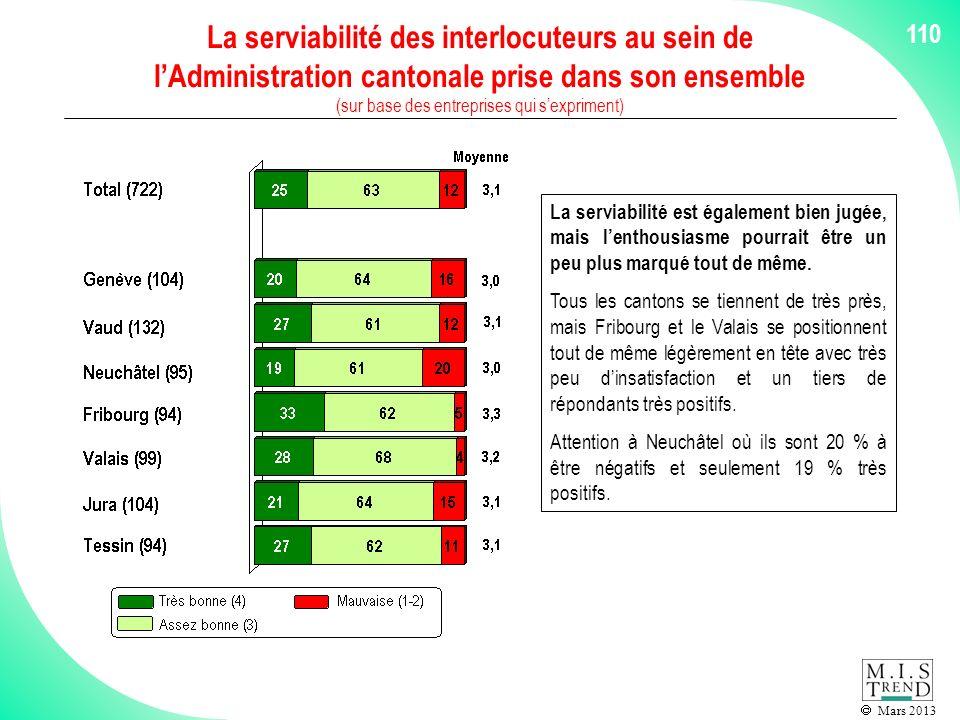 Mars 2013 110 La serviabilité des interlocuteurs au sein de lAdministration cantonale prise dans son ensemble (sur base des entreprises qui sexpriment) La serviabilité est également bien jugée, mais lenthousiasme pourrait être un peu plus marqué tout de même.