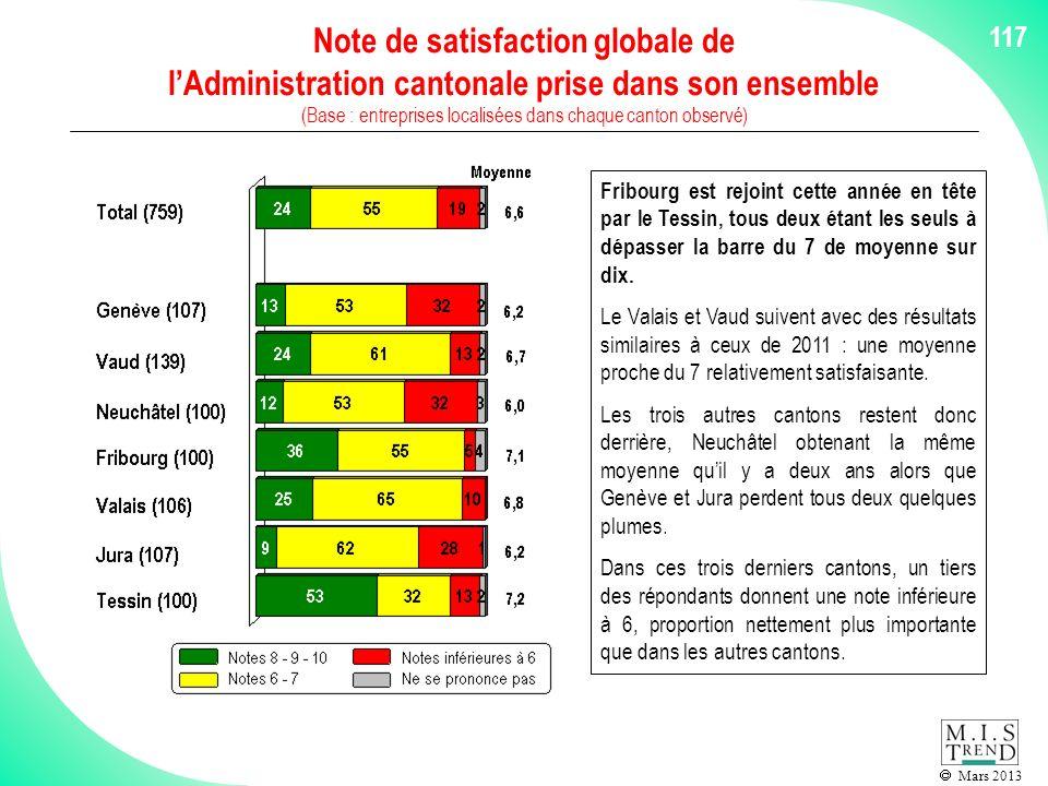 Mars 2013 117 Note de satisfaction globale de lAdministration cantonale prise dans son ensemble (Base : entreprises localisées dans chaque canton observé) Fribourg est rejoint cette année en tête par le Tessin, tous deux étant les seuls à dépasser la barre du 7 de moyenne sur dix.