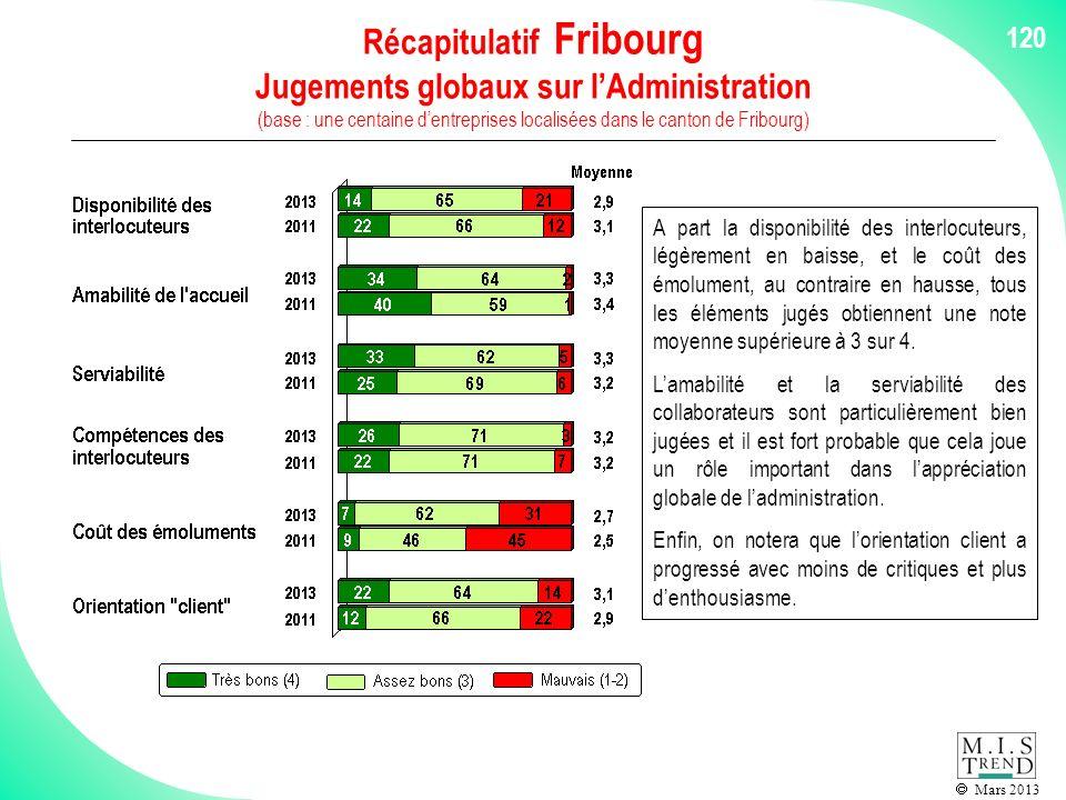 Mars 2013 120 Récapitulatif Fribourg Jugements globaux sur lAdministration (base : une centaine dentreprises localisées dans le canton de Fribourg) A part la disponibilité des interlocuteurs, légèrement en baisse, et le coût des émolument, au contraire en hausse, tous les éléments jugés obtiennent une note moyenne supérieure à 3 sur 4.