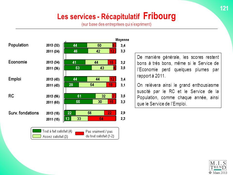 Mars 2013 121 Les services - Récapitulatif Fribourg (sur base des entreprises qui sexpriment) De manière générale, les scores restent bons à très bons, même si le Service de lEconomie perd quelques plumes par rapport à 2011.