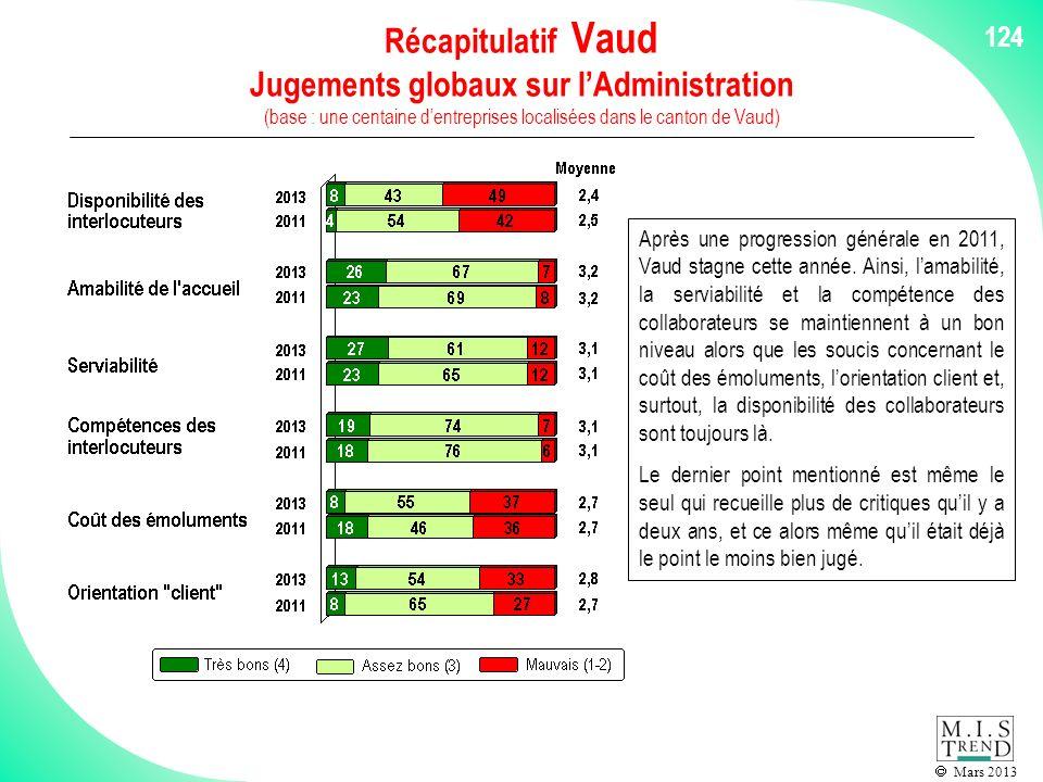 Mars 2013 124 Récapitulatif Vaud Jugements globaux sur lAdministration (base : une centaine dentreprises localisées dans le canton de Vaud) Après une progression générale en 2011, Vaud stagne cette année.