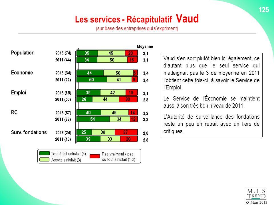 Mars 2013 125 Les services - Récapitulatif Vaud (sur base des entreprises qui sexpriment) Vaud sen sort plutôt bien ici également, ce dautant plus que le seul service qui natteignait pas le 3 de moyenne en 2011 lobtient cette fois-ci, à savoir le Service de lEmploi.