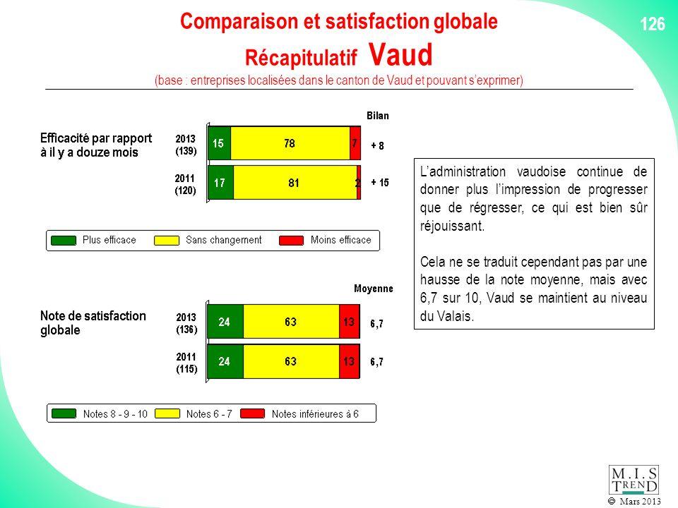 Mars 2013 126 Comparaison et satisfaction globale Récapitulatif Vaud (base : entreprises localisées dans le canton de Vaud et pouvant sexprimer) Ladministration vaudoise continue de donner plus limpression de progresser que de régresser, ce qui est bien sûr réjouissant.