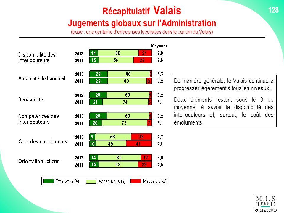 Mars 2013 128 Récapitulatif Valais Jugements globaux sur lAdministration (base : une centaine dentreprises localisées dans le canton du Valais) De manière générale, le Valais continue à progresser légèrement à tous les niveaux.