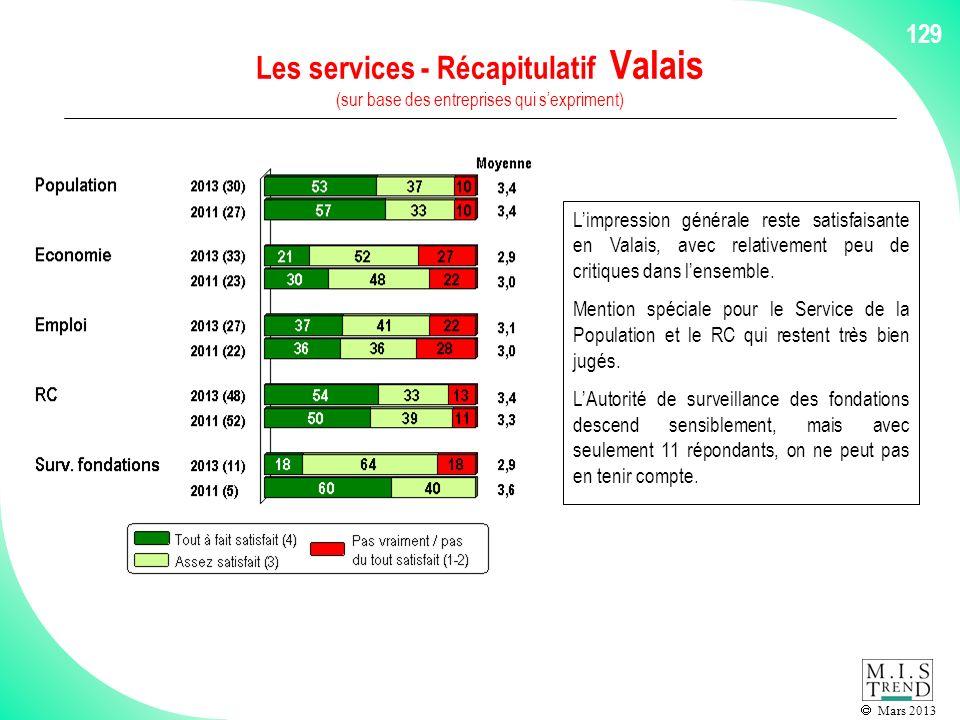 Mars 2013 129 Les services - Récapitulatif Valais (sur base des entreprises qui sexpriment) Limpression générale reste satisfaisante en Valais, avec relativement peu de critiques dans lensemble.