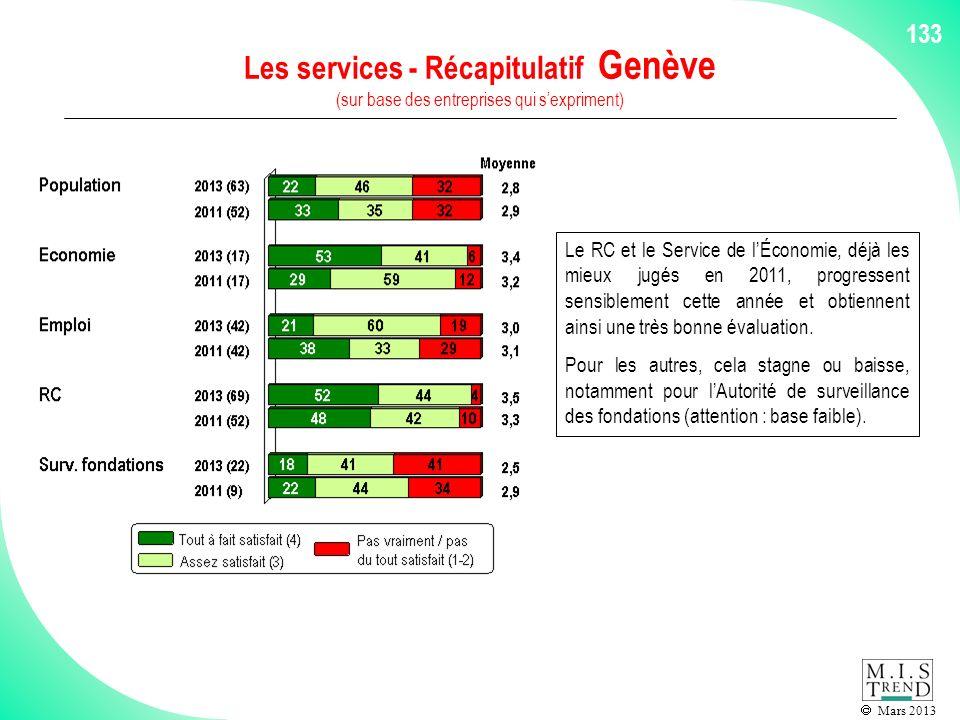 Mars 2013 133 Les services - Récapitulatif Genève (sur base des entreprises qui sexpriment) Le RC et le Service de lÉconomie, déjà les mieux jugés en 2011, progressent sensiblement cette année et obtiennent ainsi une très bonne évaluation.