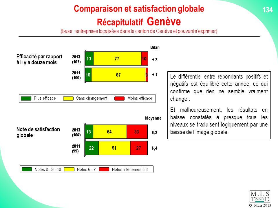 Mars 2013 134 Comparaison et satisfaction globale Récapitulatif Genève (base : entreprises localisées dans le canton de Genève et pouvant sexprimer) Le différentiel entre répondants positifs et négatifs est équilibré cette année, ce qui confirme que rien ne semble vraiment changer.