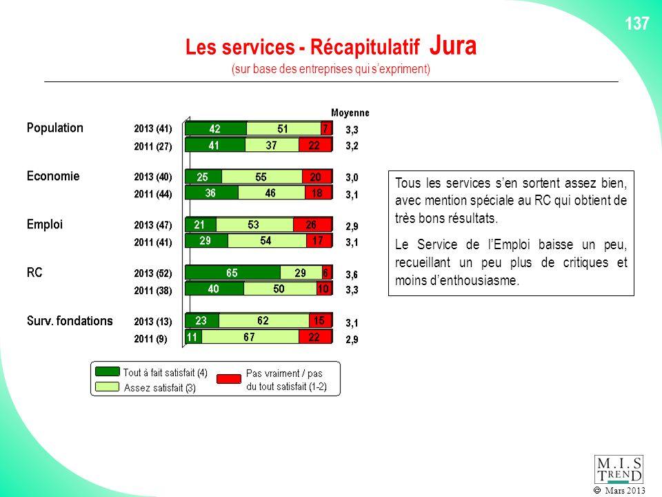 Mars 2013 137 Les services - Récapitulatif Jura (sur base des entreprises qui sexpriment) Tous les services sen sortent assez bien, avec mention spéciale au RC qui obtient de très bons résultats.
