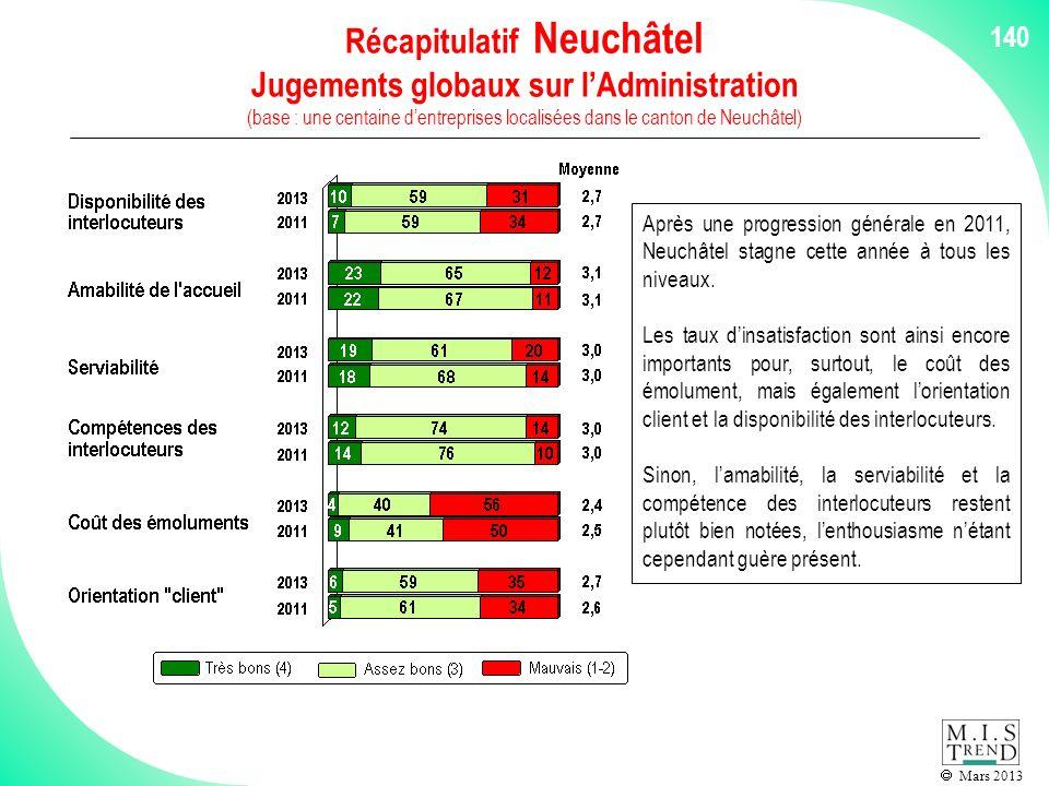 Mars 2013 140 Récapitulatif Neuchâtel Jugements globaux sur lAdministration (base : une centaine dentreprises localisées dans le canton de Neuchâtel) Après une progression générale en 2011, Neuchâtel stagne cette année à tous les niveaux.