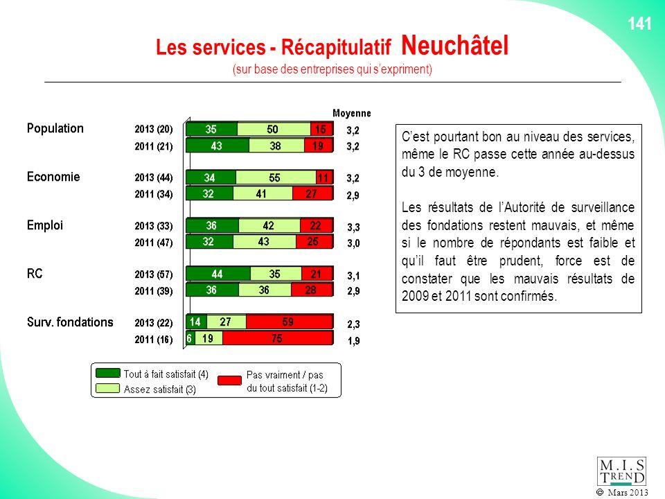 Mars 2013 141 Les services - Récapitulatif Neuchâtel (sur base des entreprises qui sexpriment) Cest pourtant bon au niveau des services, même le RC passe cette année au-dessus du 3 de moyenne.