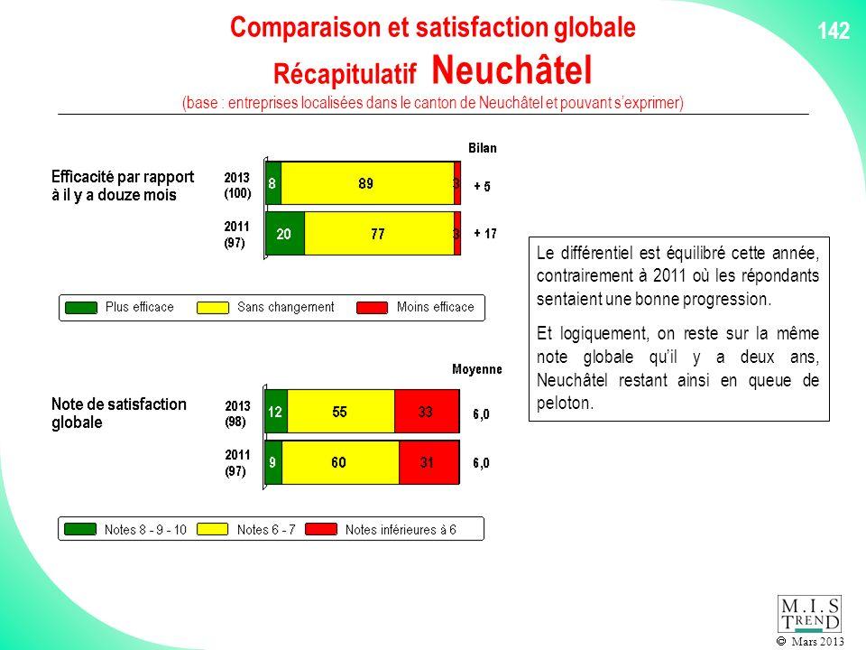 Mars 2013 142 Comparaison et satisfaction globale Récapitulatif Neuchâtel (base : entreprises localisées dans le canton de Neuchâtel et pouvant sexprimer) Le différentiel est équilibré cette année, contrairement à 2011 où les répondants sentaient une bonne progression.