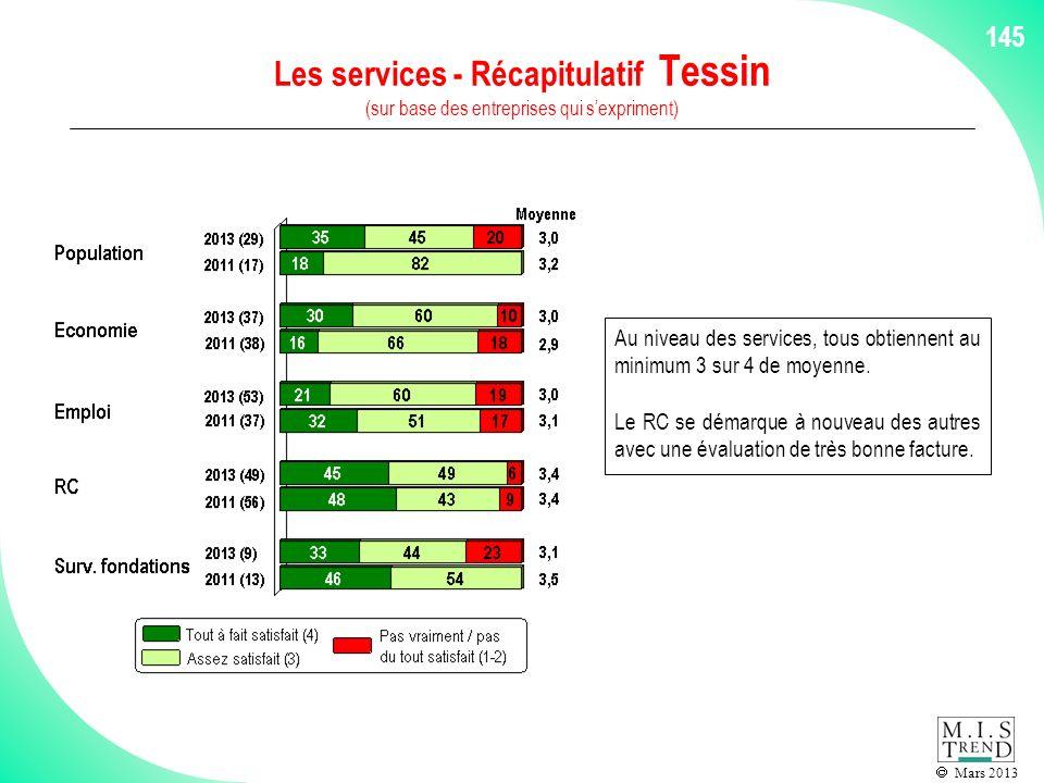Mars 2013 145 Les services - Récapitulatif Tessin (sur base des entreprises qui sexpriment) Au niveau des services, tous obtiennent au minimum 3 sur 4 de moyenne.