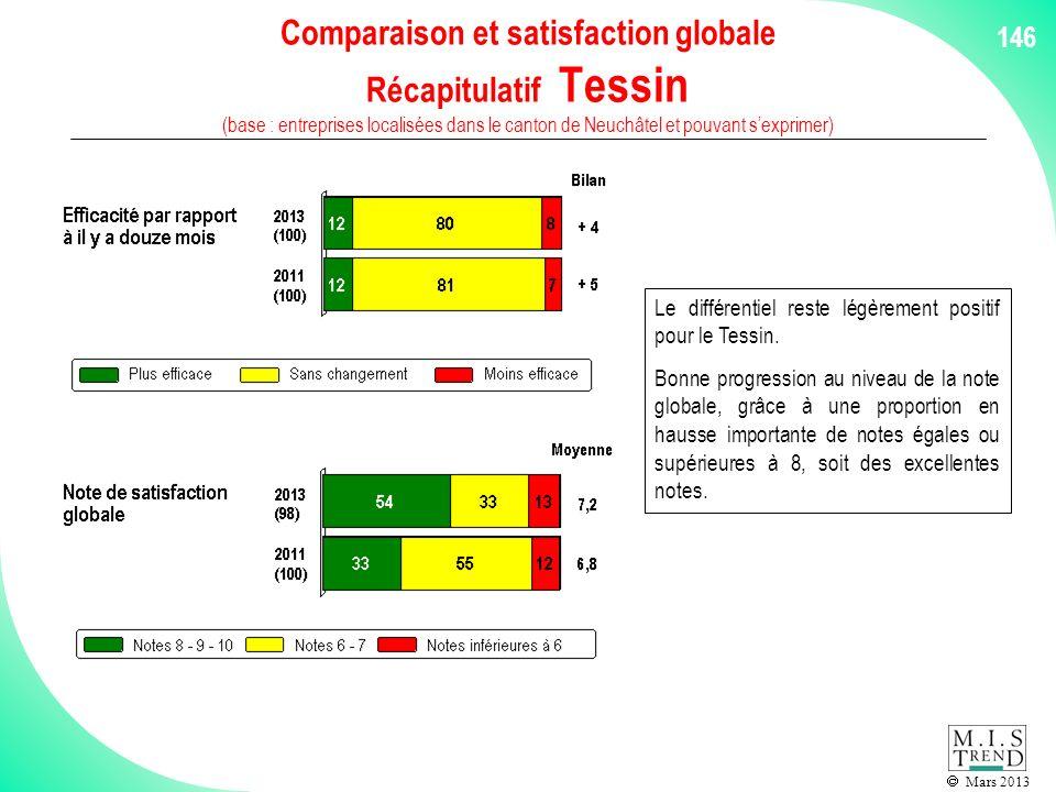 Mars 2013 146 Comparaison et satisfaction globale Récapitulatif Tessin (base : entreprises localisées dans le canton de Neuchâtel et pouvant sexprimer) Le différentiel reste légèrement positif pour le Tessin.