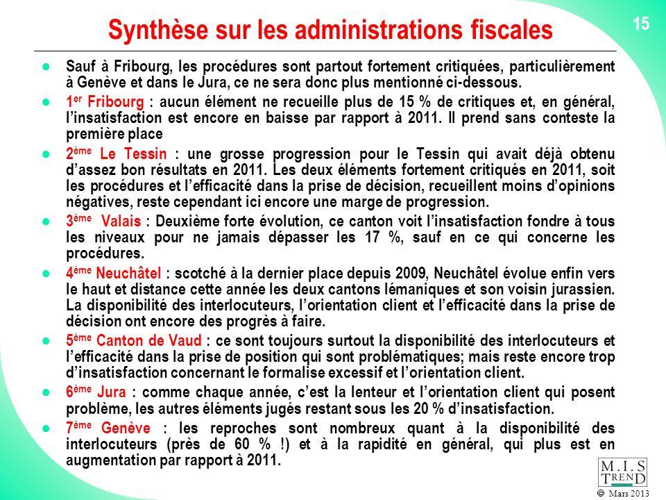 Mars 2013 15 Synthèse sur les administrations fiscales Sauf à Fribourg, les procédures sont partout fortement critiquées, particulièrement à Genève et dans le Jura, ce ne sera donc plus mentionné ci-dessous.