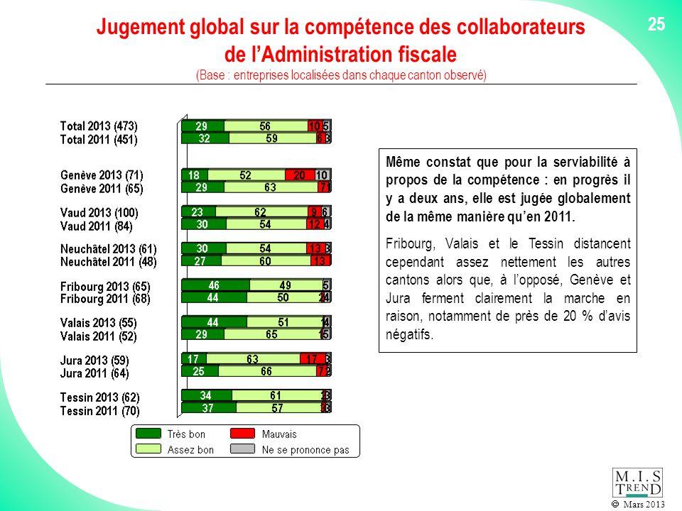 Mars 2013 25 Jugement global sur la compétence des collaborateurs de lAdministration fiscale (Base : entreprises localisées dans chaque canton observé) Même constat que pour la serviabilité à propos de la compétence : en progrès il y a deux ans, elle est jugée globalement de la même manière quen 2011.