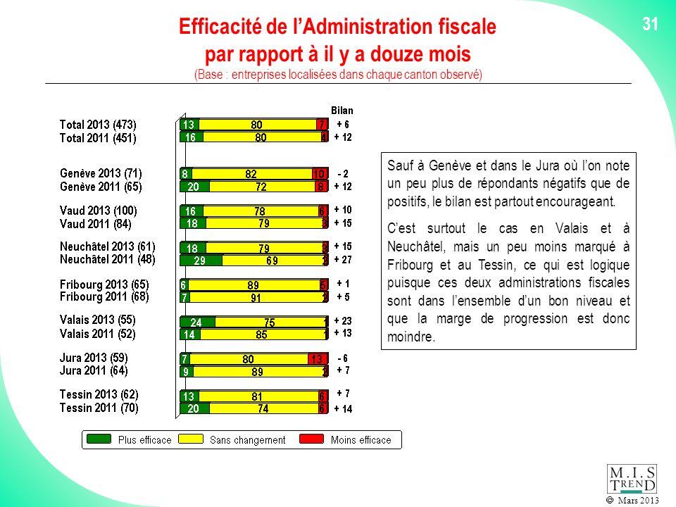 Mars 2013 31 Efficacité de lAdministration fiscale par rapport à il y a douze mois (Base : entreprises localisées dans chaque canton observé) Sauf à Genève et dans le Jura où lon note un peu plus de répondants négatifs que de positifs, le bilan est partout encourageant.