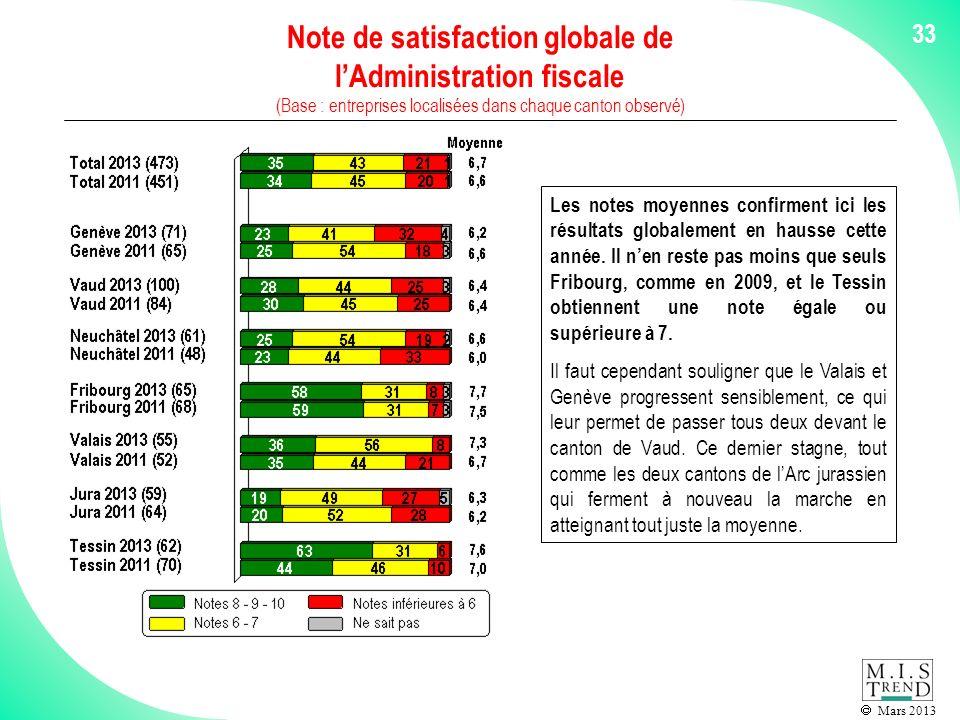 Mars 2013 33 Note de satisfaction globale de lAdministration fiscale (Base : entreprises localisées dans chaque canton observé) Les notes moyennes confirment ici les résultats globalement en hausse cette année.
