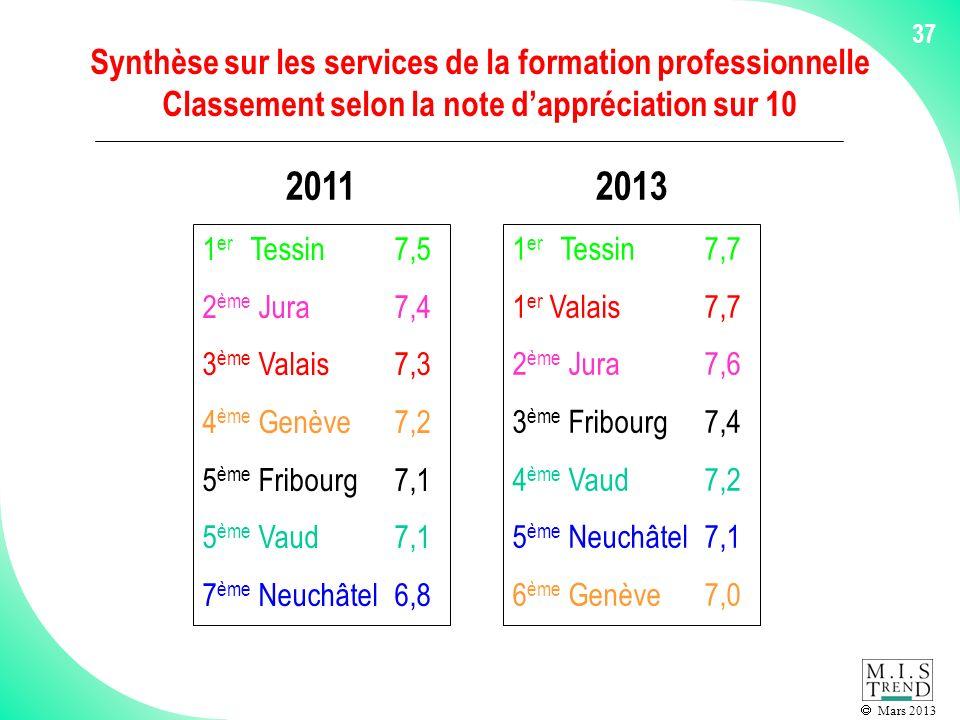 Mars 2013 37 Synthèse sur les services de la formation professionnelle Classement selon la note dappréciation sur 10 1 er Tessin7,5 2 ème Jura7,4 3 ème Valais7,3 4 ème Genève7,2 5 ème Fribourg7,1 5 ème Vaud7,1 7 ème Neuchâtel6,8 1 er Tessin7,7 1 er Valais7,7 2 ème Jura7,6 3 ème Fribourg7,4 4 ème Vaud7,2 5 ème Neuchâtel7,1 6 ème Genève7,0 20112013