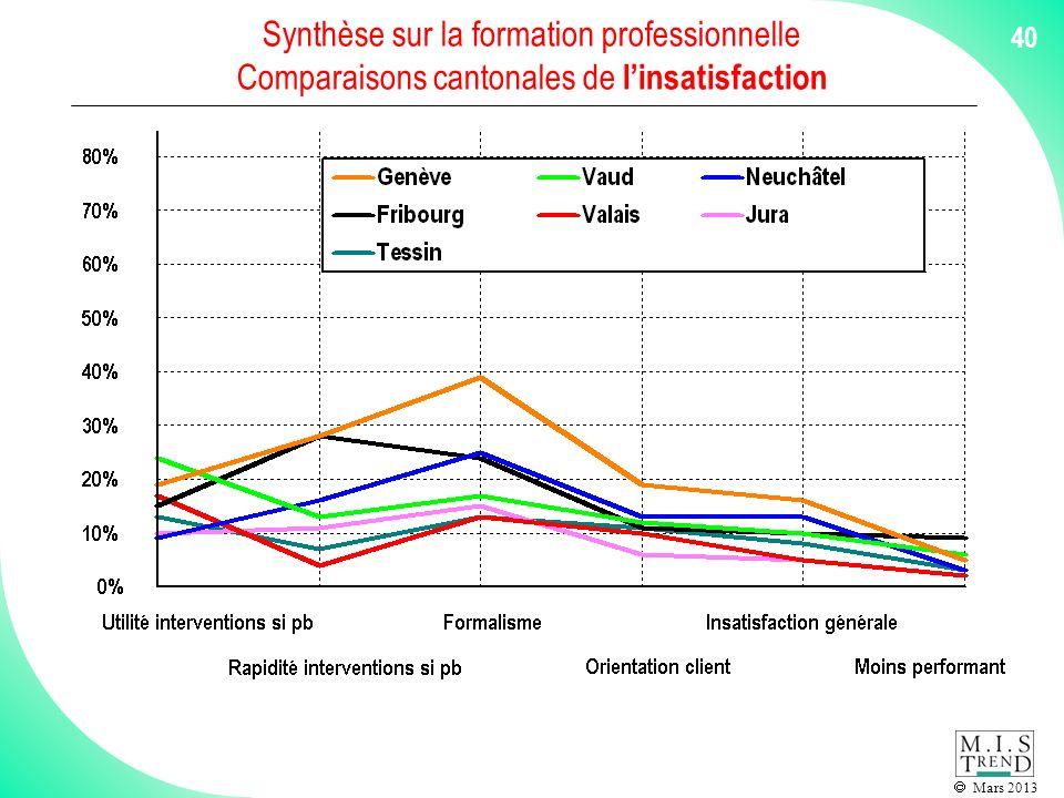 Mars 2013 40 Synthèse sur la formation professionnelle Comparaisons cantonales de linsatisfaction