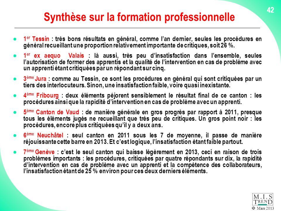 Mars 2013 42 Synthèse sur la formation professionnelle 1 er Tessin : très bons résultats en général, comme lan dernier, seules les procédures en général recueillant une proportion relativement importante de critiques, soit 26 %.