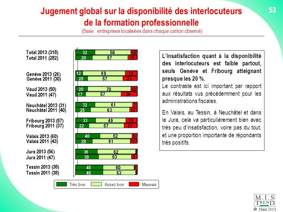 Mars 2013 53 Jugement global sur la disponibilité des interlocuteurs de la formation professionnelle (Base : entreprises localisées dans chaque canton observé) Linsatisfaction quant à la disponibilité des interlocuteurs est faible partout, seuls Genève et Fribourg atteignant presque les 20 %.