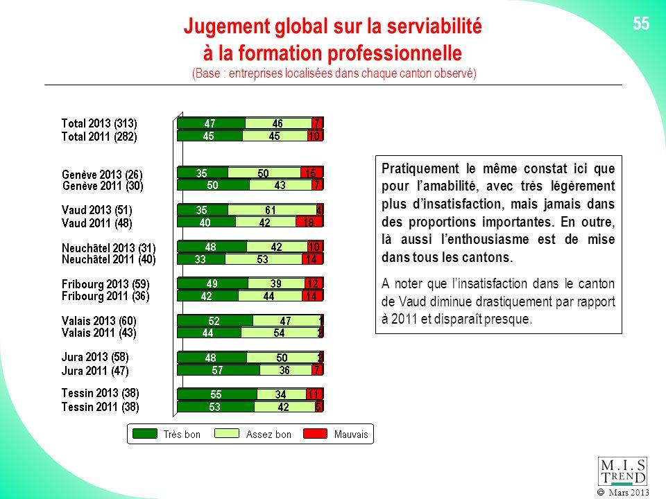 Mars 2013 55 Jugement global sur la serviabilité à la formation professionnelle (Base : entreprises localisées dans chaque canton observé) Pratiquement le même constat ici que pour lamabilité, avec très légèrement plus dinsatisfaction, mais jamais dans des proportions importantes.