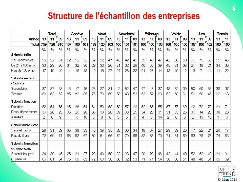 Mars 2013 6 Structure de léchantillon des entreprises