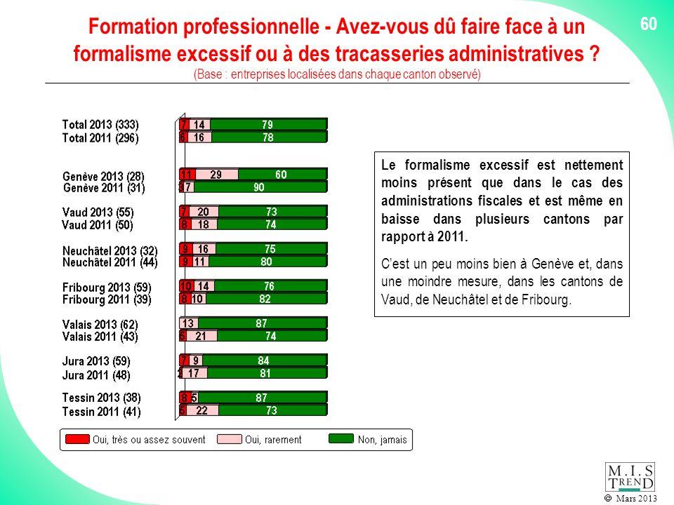 Mars 2013 60 Formation professionnelle - Avez-vous dû faire face à un formalisme excessif ou à des tracasseries administratives .