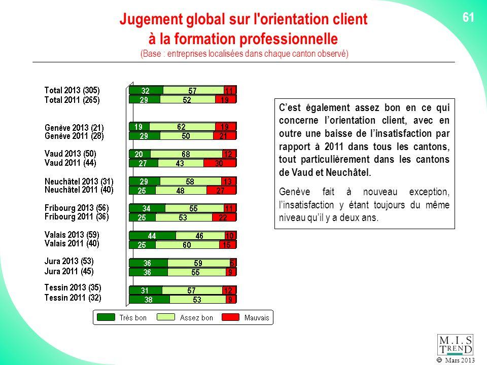 Mars 2013 61 Jugement global sur l orientation client à la formation professionnelle (Base : entreprises localisées dans chaque canton observé) Cest également assez bon en ce qui concerne lorientation client, avec en outre une baisse de linsatisfaction par rapport à 2011 dans tous les cantons, tout particulièrement dans les cantons de Vaud et Neuchâtel.