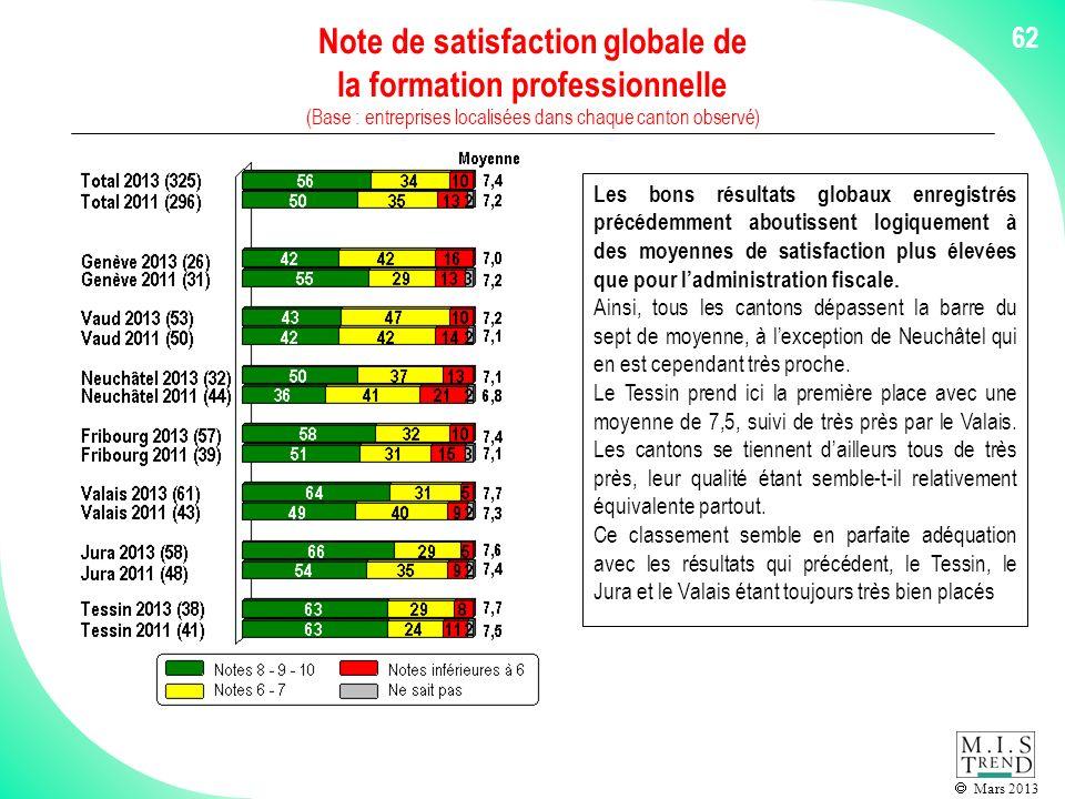Mars 2013 62 Note de satisfaction globale de la formation professionnelle (Base : entreprises localisées dans chaque canton observé) Les bons résultats globaux enregistrés précédemment aboutissent logiquement à des moyennes de satisfaction plus élevées que pour ladministration fiscale.