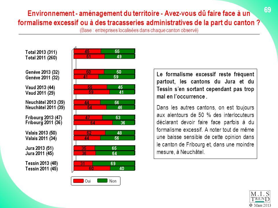 Mars 2013 69 Environnement - aménagement du territoire - Avez-vous dû faire face à un formalisme excessif ou à des tracasseries administratives de la part du canton .
