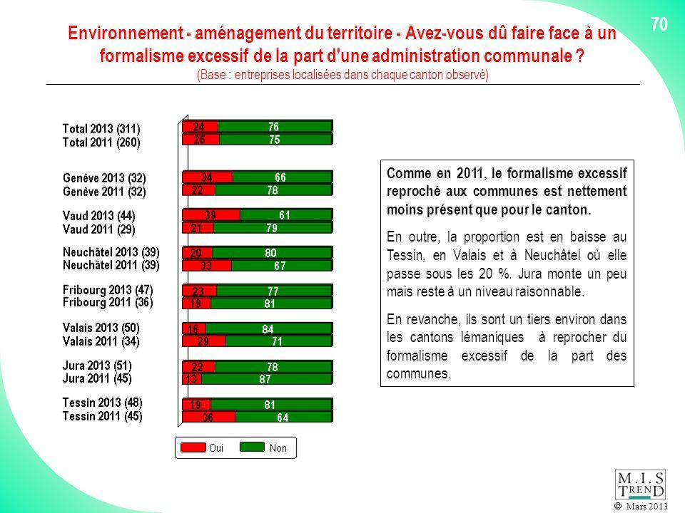 Mars 2013 70 Environnement - aménagement du territoire - Avez-vous dû faire face à un formalisme excessif de la part d une administration communale .