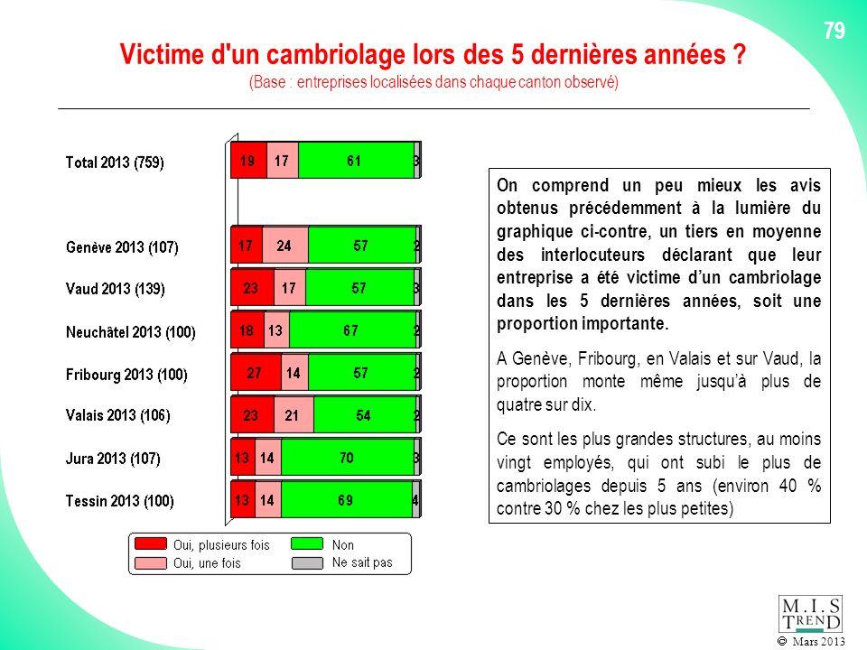 Mars 2013 79 Victime d un cambriolage lors des 5 dernières années .