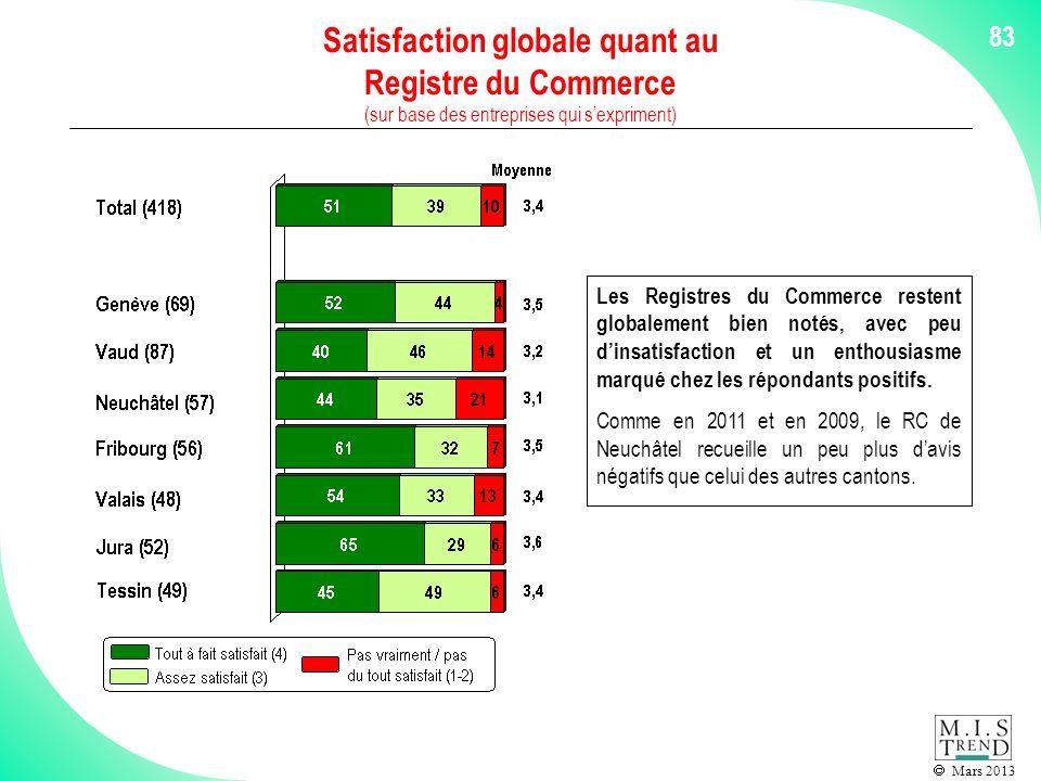 Mars 2013 83 Satisfaction globale quant au Registre du Commerce (sur base des entreprises qui sexpriment) Les Registres du Commerce restent globalement bien notés, avec peu dinsatisfaction et un enthousiasme marqué chez les répondants positifs.