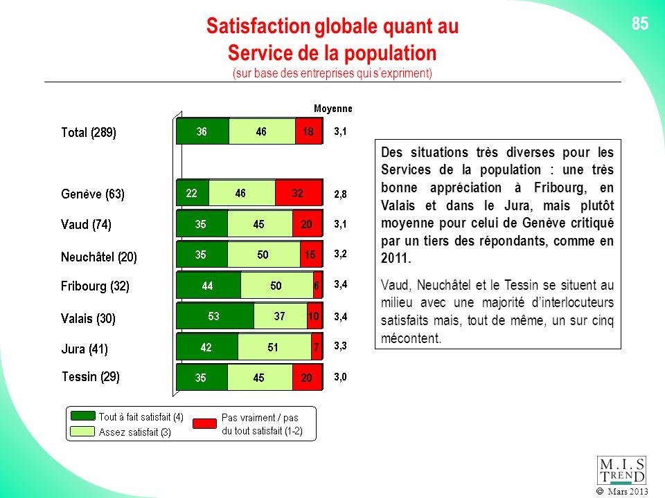 Mars 2013 85 Satisfaction globale quant au Service de la population (sur base des entreprises qui sexpriment) Des situations très diverses pour les Services de la population : une très bonne appréciation à Fribourg, en Valais et dans le Jura, mais plutôt moyenne pour celui de Genève critiqué par un tiers des répondants, comme en 2011.
