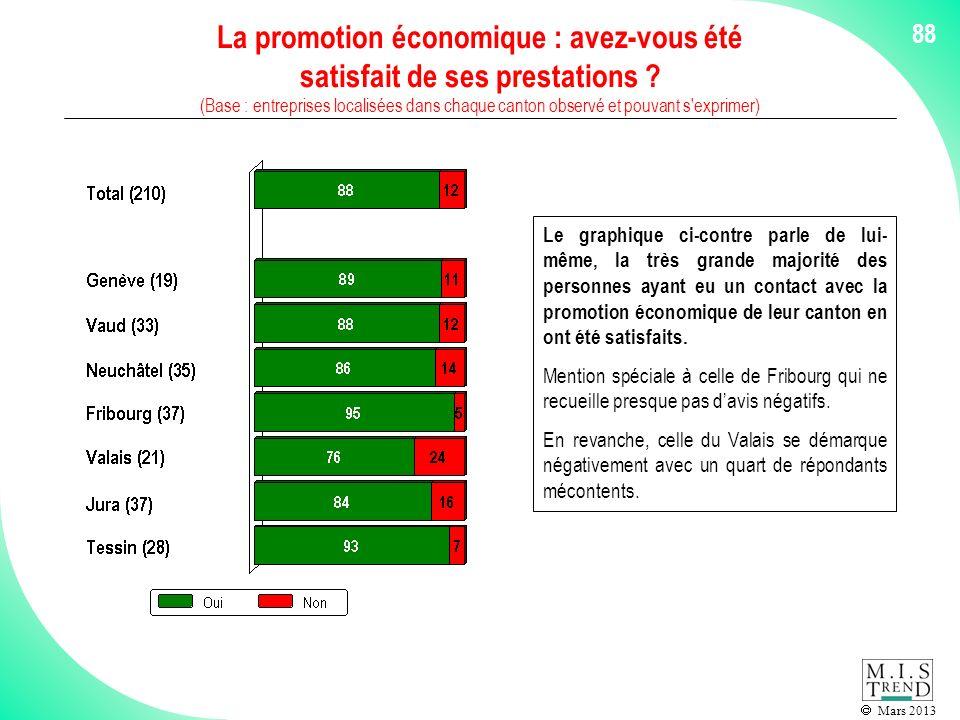 Mars 2013 La promotion économique : avez-vous été satisfait de ses prestations .