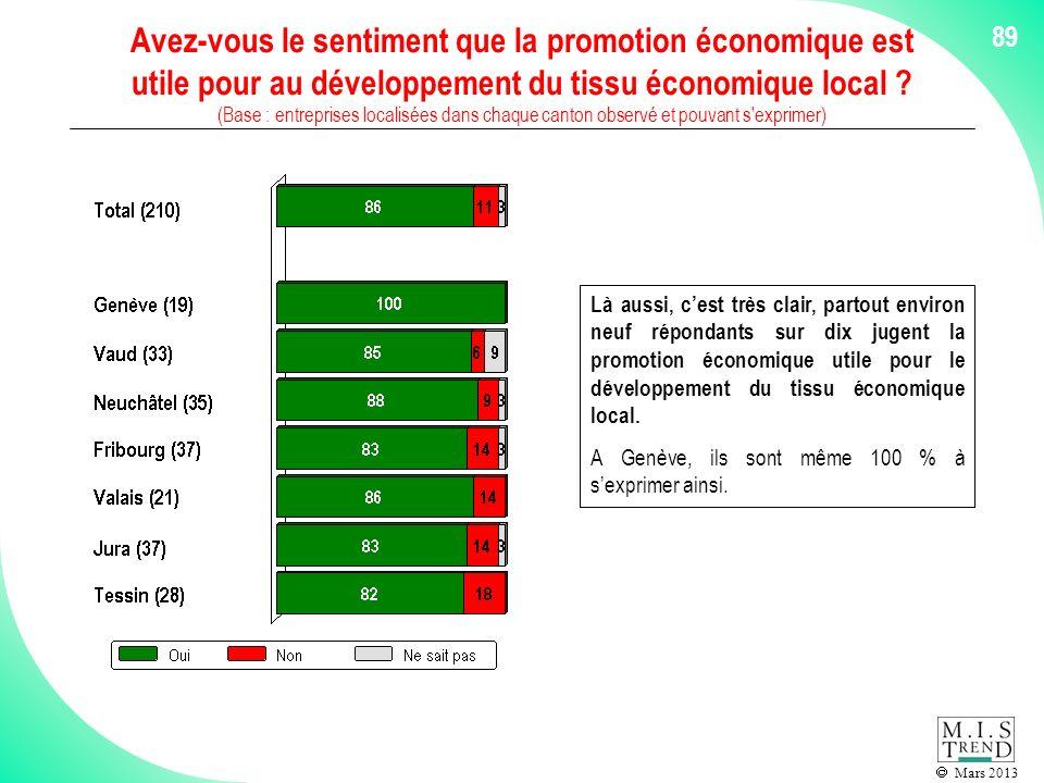 Mars 2013 Avez-vous le sentiment que la promotion économique est utile pour au développement du tissu économique local .
