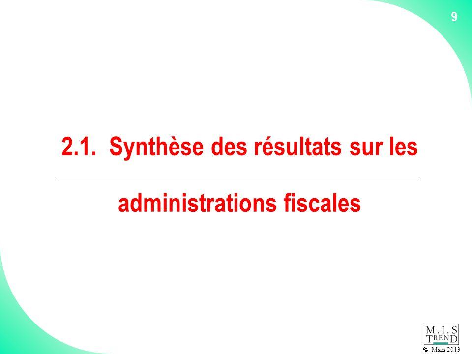 Mars 2013 100 7.2. Analyse de détail des sites Internet des administrations cantonales