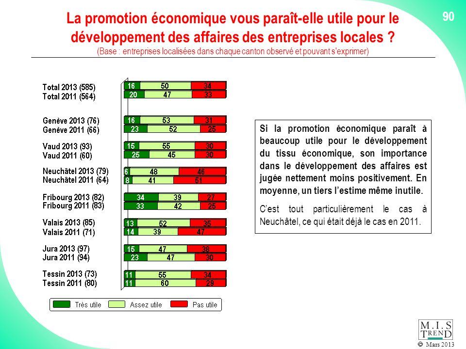Mars 2013 La promotion économique vous paraît-elle utile pour le développement des affaires des entreprises locales .