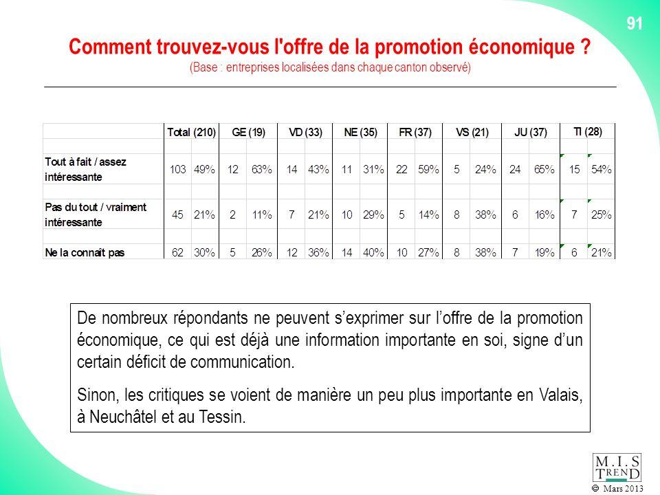 Mars 2013 Comment trouvez-vous l offre de la promotion économique .
