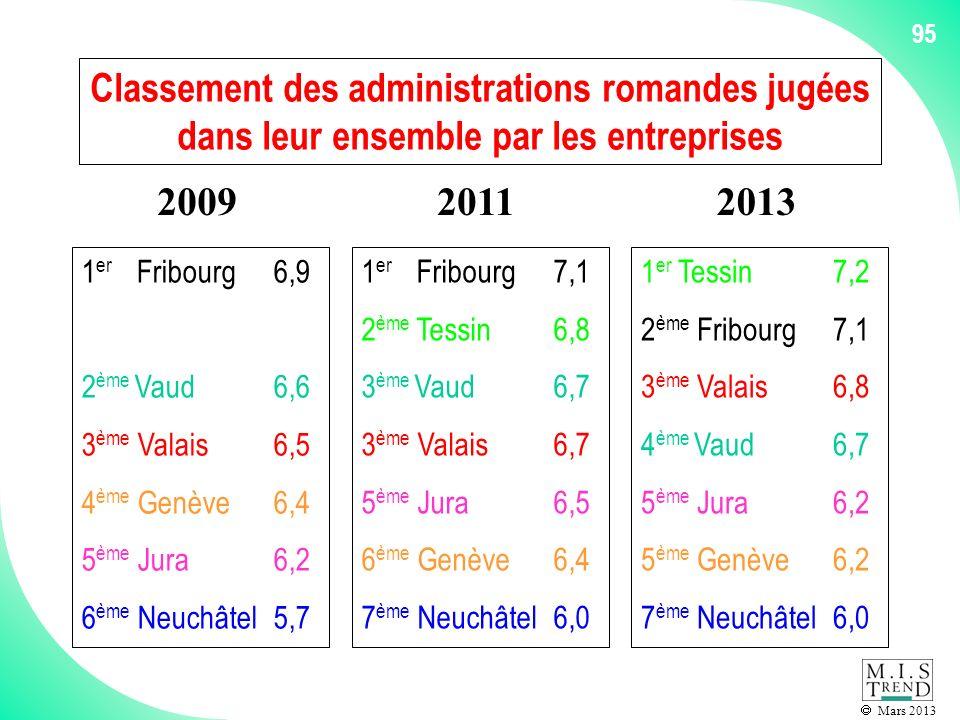 Mars 2013 95 Classement des administrations romandes jugées dans leur ensemble par les entreprises 1 er Fribourg6,9 2 ème Vaud6,6 3 ème Valais6,5 4 ème Genève6,4 5 ème Jura6,2 6 ème Neuchâtel5,7 2009 1 er Fribourg7,1 2 ème Tessin6,8 3 ème Vaud6,7 3 ème Valais6,7 5 ème Jura6,5 6 ème Genève6,4 7 ème Neuchâtel6,0 2011 1 er Tessin7,2 2 ème Fribourg7,1 3 ème Valais6,8 4 ème Vaud6,7 5 ème Jura6,2 5 ème Genève6,2 7 ème Neuchâtel6,0 2013