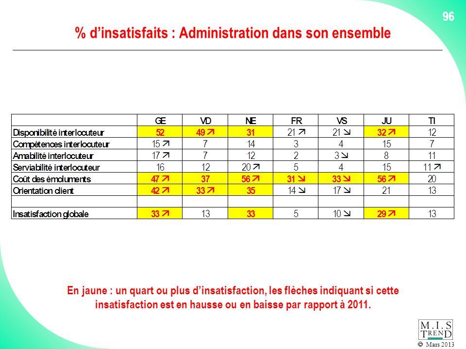 Mars 2013 96 % dinsatisfaits : Administration dans son ensemble En jaune : un quart ou plus dinsatisfaction, les flèches indiquant si cette insatisfaction est en hausse ou en baisse par rapport à 2011.