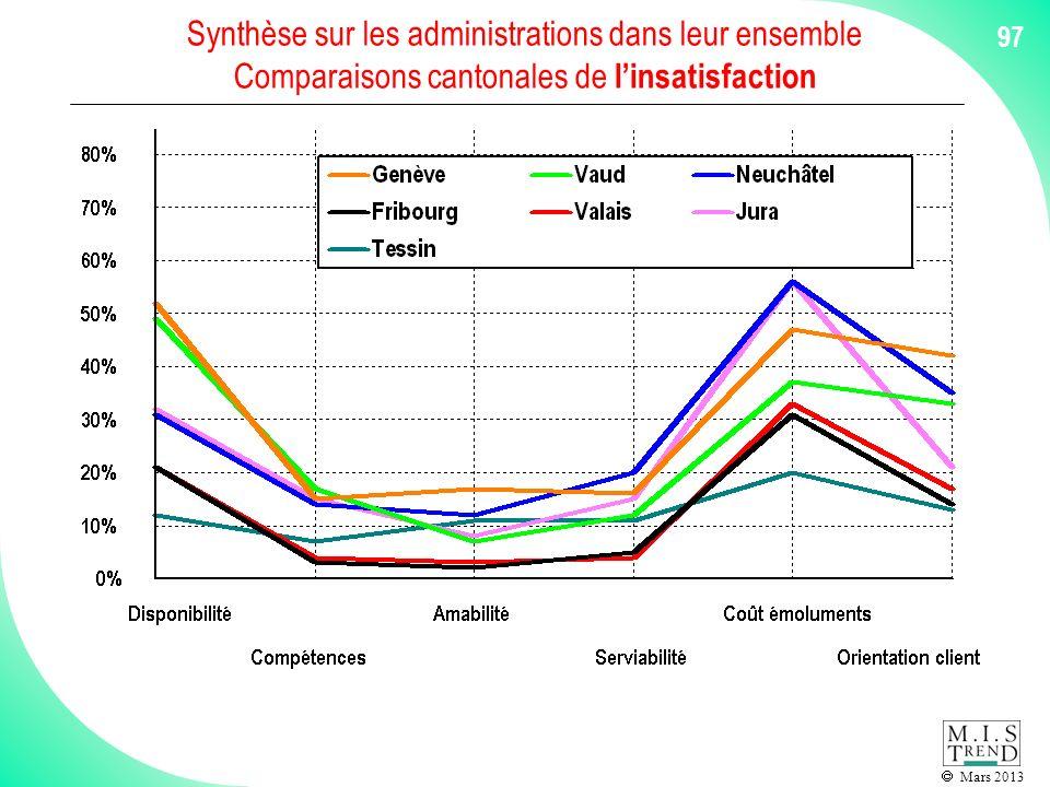 Mars 2013 97 Synthèse sur les administrations dans leur ensemble Comparaisons cantonales de linsatisfaction