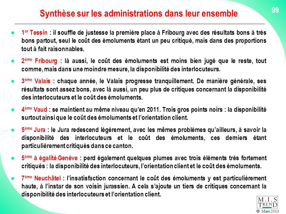 Mars 2013 99 Synthèse sur les administrations dans leur ensemble 1 er Tessin : il souffle de justesse la première place à Fribourg avec des résultats bons à très bons partout, seul le coût des émoluments étant un peu critiqué, mais dans des proportions tout à fait raisonnables.
