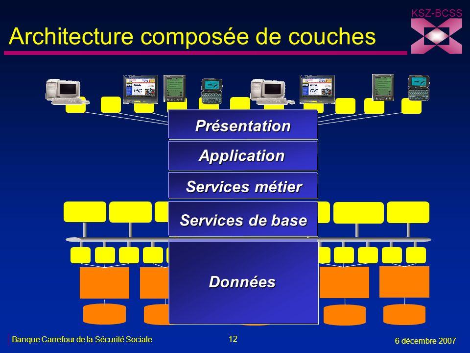 12 Banque Carrefour de la Sécurité Sociale 6 décembre 2007 KSZ-BCSS Architecture composée de couches