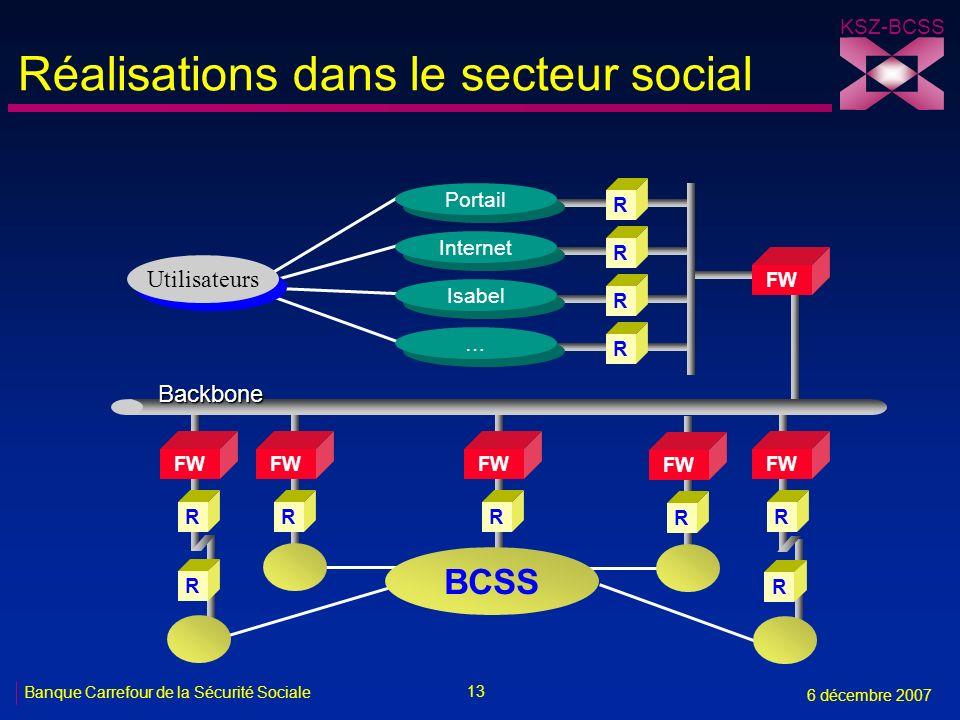 13 Banque Carrefour de la Sécurité Sociale 6 décembre 2007 KSZ-BCSS Réalisations dans le secteur social R FW R Utilisateurs FW RRR Portail R Internet R Isabel … … FW RR Backbone R R BCSS