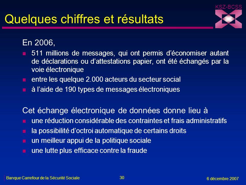 30 Banque Carrefour de la Sécurité Sociale 6 décembre 2007 KSZ-BCSS Quelques chiffres et résultats En 2006, n 511 millions de messages, qui ont permis