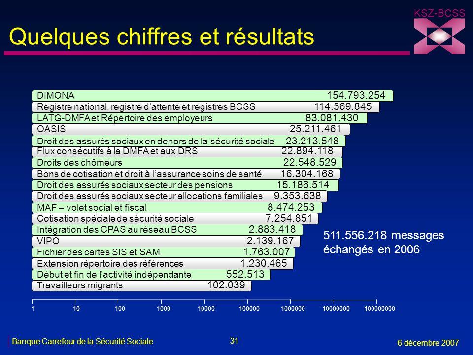 31 Banque Carrefour de la Sécurité Sociale 6 décembre 2007 KSZ-BCSS Quelques chiffres et résultats DIMONA 154.793.254 Registre national, registre datt